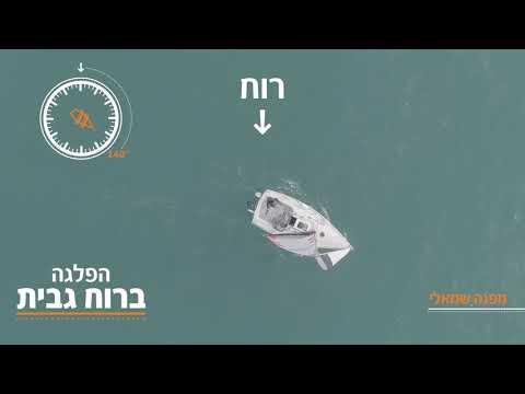 הפלגה ברוחות השונות וכיוון מפרשים