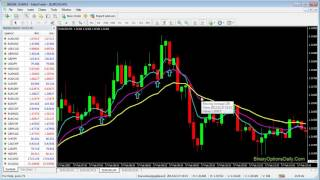 $21000 Earn Every Week I Binary Options Exponential Moving Average Strategy
