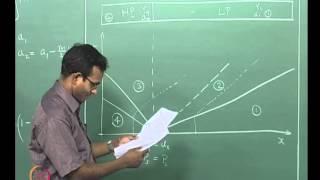 Mod-01 Lec-42 Lecture 42