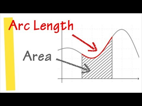 Can Area = Arc Length On ANY Interval [a,b]? Ft. Separable Differential Equation
