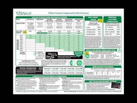 Visalus Compensation Plan Explained (Simple Overview)