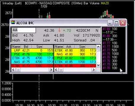 Day Trading Swing Trading Market Blog 7.9.07
