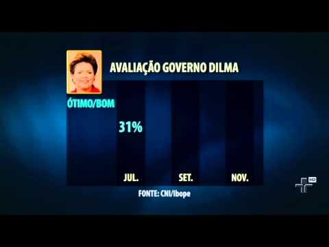 Cresce a avaliação positiva de Dilma Rousseff