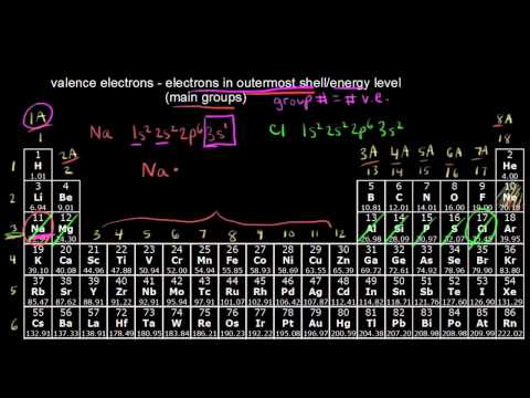Counting Valence Electrons For Main Group Elements Video Khan