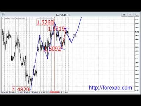 Прогнозы forex с 01 по 05 апрель 2013 года.