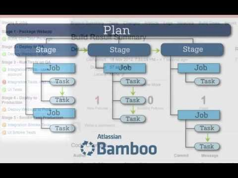 Getting Started with Atlassian Bamboo – Build Structure