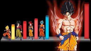 Download Lagu Todas las Transformaciones de Gokú de la mas débil a la mas Poderosa - Dragon ball Super Mp3