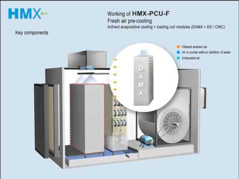 HMX-PCU-F: fresh air pre-cooling