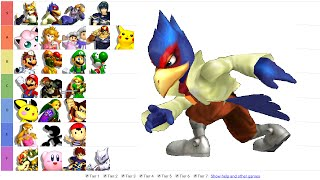 Melee Tier List Part 2 – Falco is still  2 overall