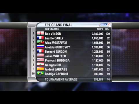 EPT 8 - Grand Final Main Event, Episode 7