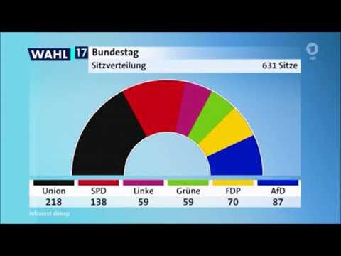 Bundestagswahl 2017 - Hochrechnung - Erfolg für die AfD