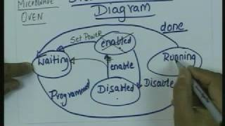 Lecture - 8 Systems Modelling Overview