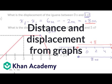 worked example distance and displacement from position time graphs