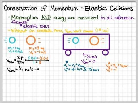Elastic Collisions - Center Of Mass Reference Frame