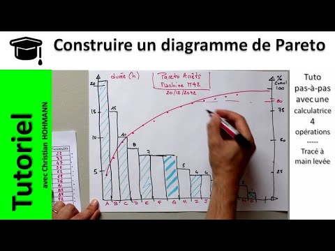 comment construire courbe ombrothermique