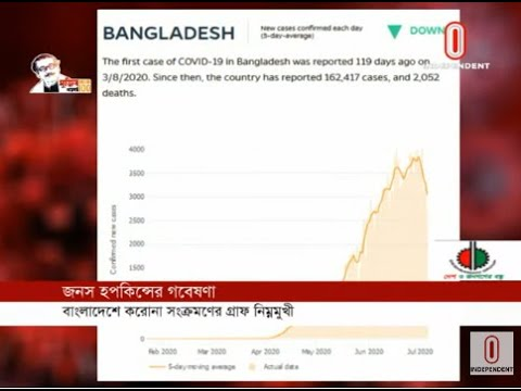 Johns Hopkins research says, infection graph in Bangladesh is down (07-07-2020) Courtesy:Independent TV
