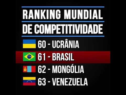 Competitividade: Brasil só ganha da Mongólia e Venezuela