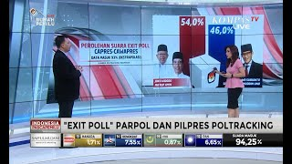 "Download Video Data Masuk 93%, ""Exit Poll"" Poltracking: Jokowi-Ma'ruf 54,0% & Prabowo-Sandi 46,0% MP3 3GP MP4"