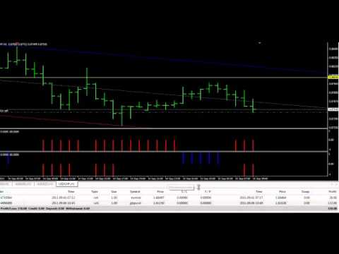 Foreign Exchange Currency Trading – Forex Income Domination