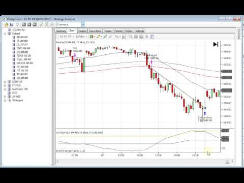 Intraday Trading Strategies