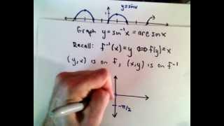 Inverse Trigonometric Functions , Part 1 ( Basic Introduction )