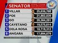 Download Lagu NTG: Latest partial unofficial count for Senator as of 8:29 a.m. (May 17, 2019) Mp3 Free