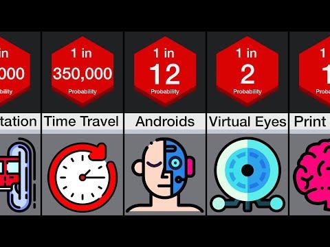 Probability Comparison: Future Technology By 2100