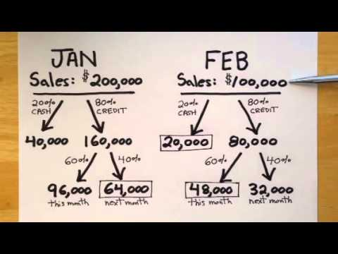 Managerial Accounting: Cash Budget Problem Example
