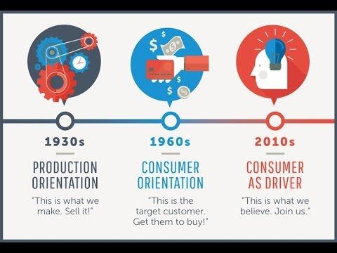 Evolution of marketing | Hindi