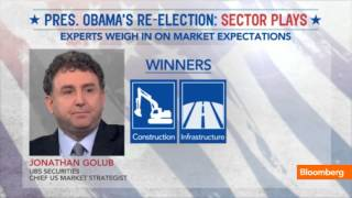 Experts Weigh In: Market Expectations Post-Election