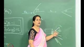 Mod-01 Lec-09 The Relation Of Physical Properties Across An Oblique Shock