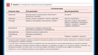 Histamine And Antihistamines (Anvari)