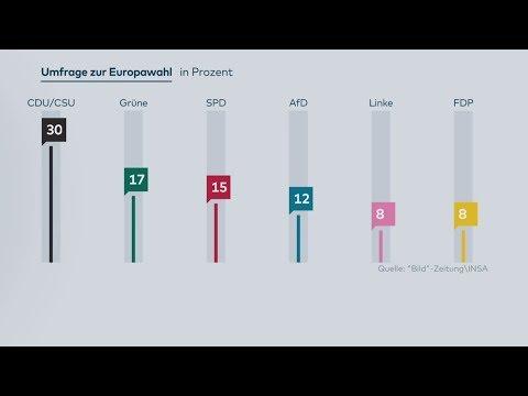 Umfrage zur Europawahl: Union und SPD drohen herbe Verluste