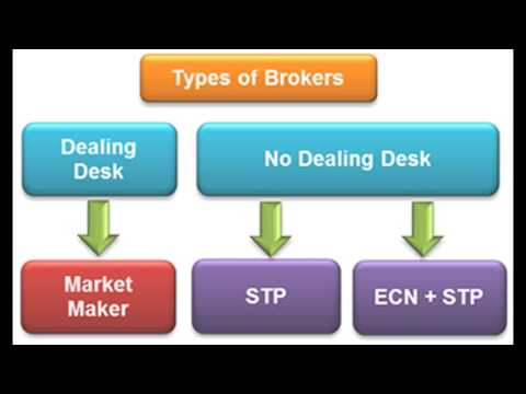 Types of Forex Brokers — Dealing Desk Versus No Dealing Desk