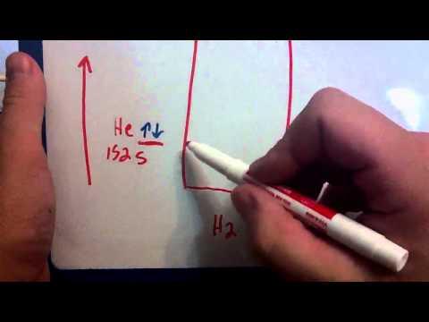 Molecular orbital diagram for helium