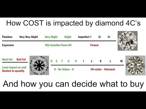 0 How To Select A Beautiful Diamond   Part 1