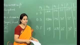Mod-01 Lec-10 Lecture-10-Example Problems In Oblique Shocks