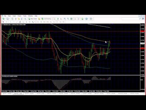 Forex Trading Strategies / Analysis for week 20th April 2015