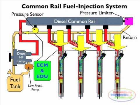 Diesel Common Rail Injection Facts Part 1