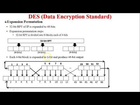 DES Algorithm | Working of DES Algorithm | DES Encryption Process