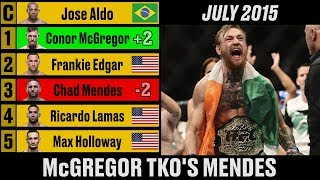 Video UFC Featherweight Rankings - A Complete History MP3, 3GP, MP4, WEBM, AVI, FLV Desember 2018