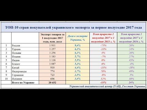 Экспорт-импорт Украина за 1 полугодие 2017 г. ЧТО ДАЛА НАМ АССОЦИАЦИЯ С ЕС - DomaVideo.Ru