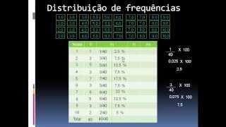 Tipos de frequência   Distribuição de Frequências   Estatística