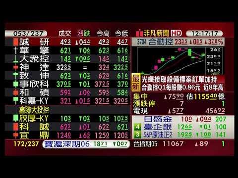 【非凡最前線】亞股平淡 台股如昨日預期 一躍而上 20190503
