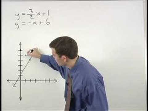 Solve Systems of Equations By Graphing Video