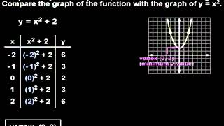 Graphing Quadratic Functions   YourTeacher Com   Algebra Help