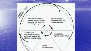 This video discusses the Stages of Change model of behavioral change. This is for Frontline TEACH. For more information...