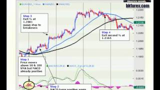 how to add moving average to macd