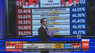 Video Terbaru! Hasil Quick Count Pilpres Versi 5 Lembaga Survei MP3, 3GP, MP4, WEBM, AVI, FLV April 2019