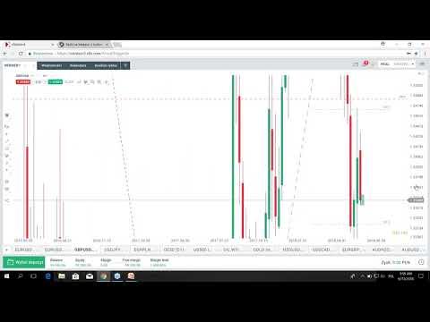 Dolar mocniejszy przed decyzją Fed - Codzienna analiza rynków, 13.06.2018 (видео)